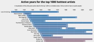 top-1k-active-years-1